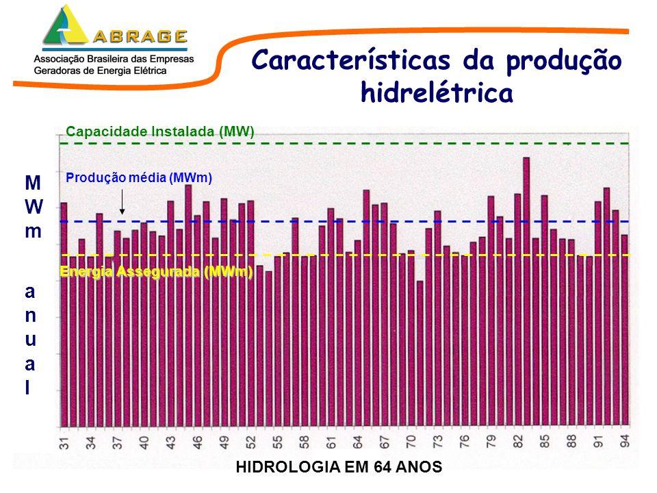 Capacidade Instalada (MW) Energia Assegurada (MWm) Produção média (MWm) MWmanualMWmanual HIDROLOGIA EM 64 ANOS Características da produção hidrelétric