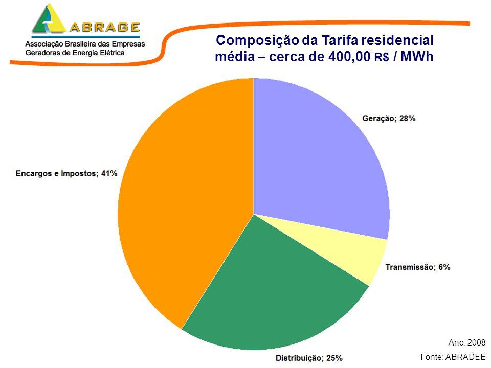 Composição da Tarifa residencial média – cerca de 400,00 R$ / MWh Ano: 2008 Fonte: ABRADEE