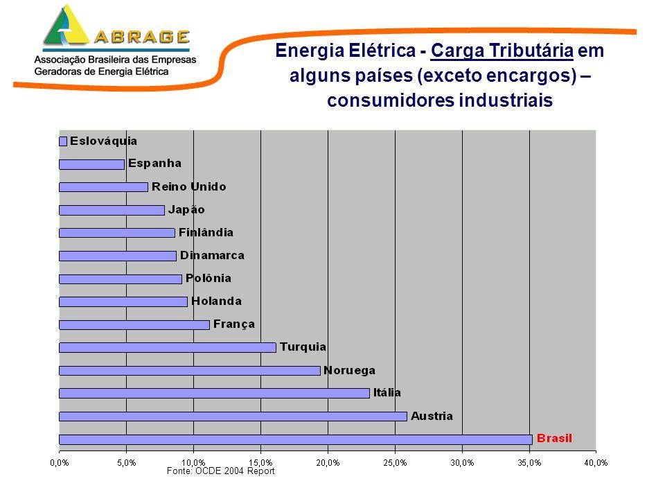 Fonte: OCDE 2004 Report Energia Elétrica - Carga Tributária em alguns países (exceto encargos) – consumidores industriais