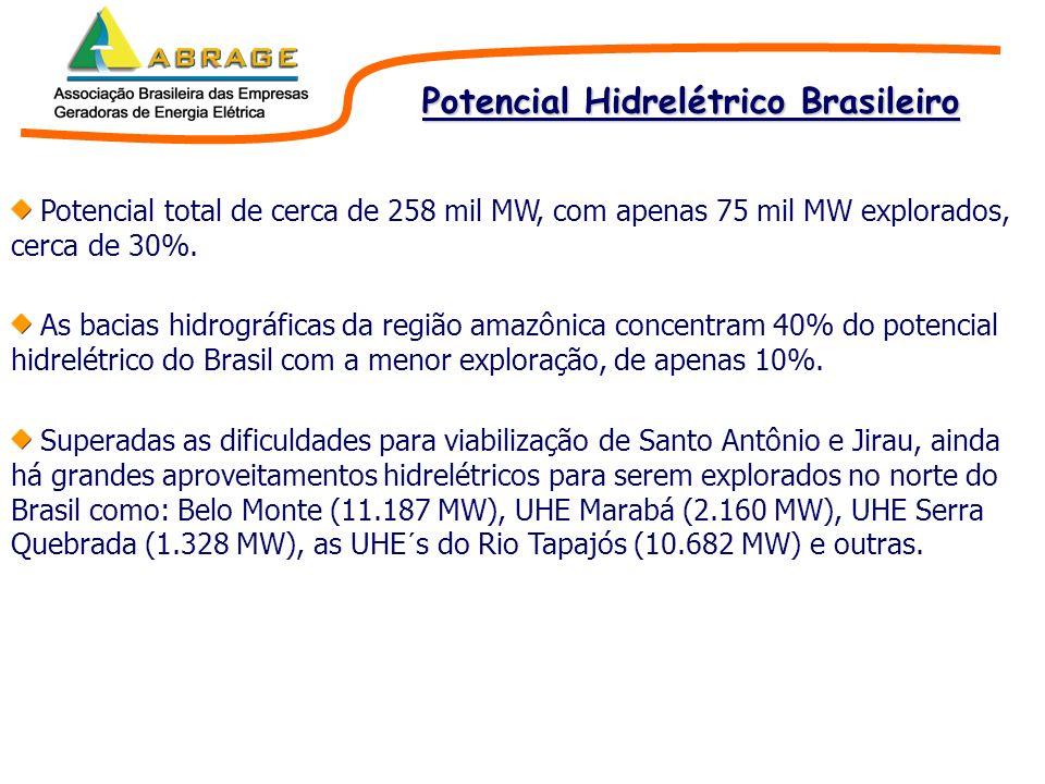 Potencial Hidrelétrico Brasileiro Potencial total de cerca de 258 mil MW, com apenas 75 mil MW explorados, cerca de 30%. As bacias hidrográficas da re