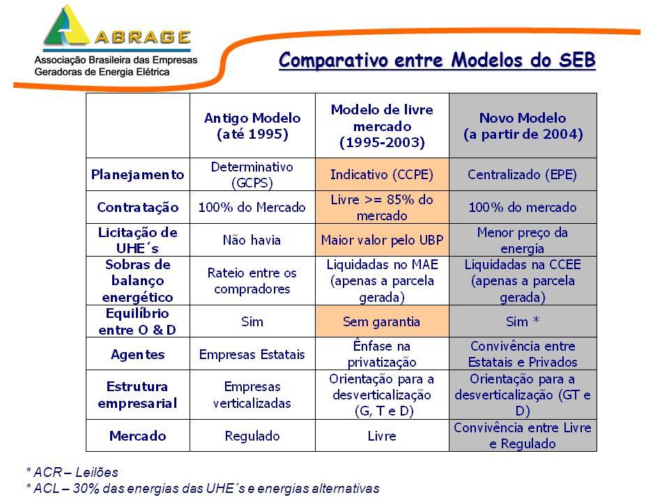 Roteiro 1.Apresentação da ABRAGE 2.Comparativo entre Modelos do Setor Elétrico Brasileiro 3.Novo Modelo do Setor Elétrico 4.Reflexões sobre modicidade tarifária 5.Potencial Hidrelétrico Brasileiro 6.Expansão da Geração 7.Preocupações da ABRAGE