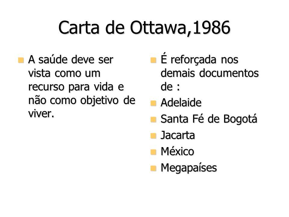 Carta de Ottawa,1986 A saúde deve ser vista como um recurso para vida e não como objetivo de viver. A saúde deve ser vista como um recurso para vida e