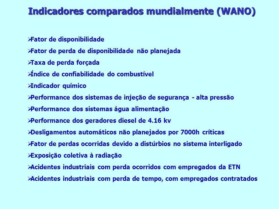 Indicadores comparados mundialmente (WANO) Fator de disponibilidade Fator de perda de disponibilidade não planejada Taxa de perda forçada Índice de co