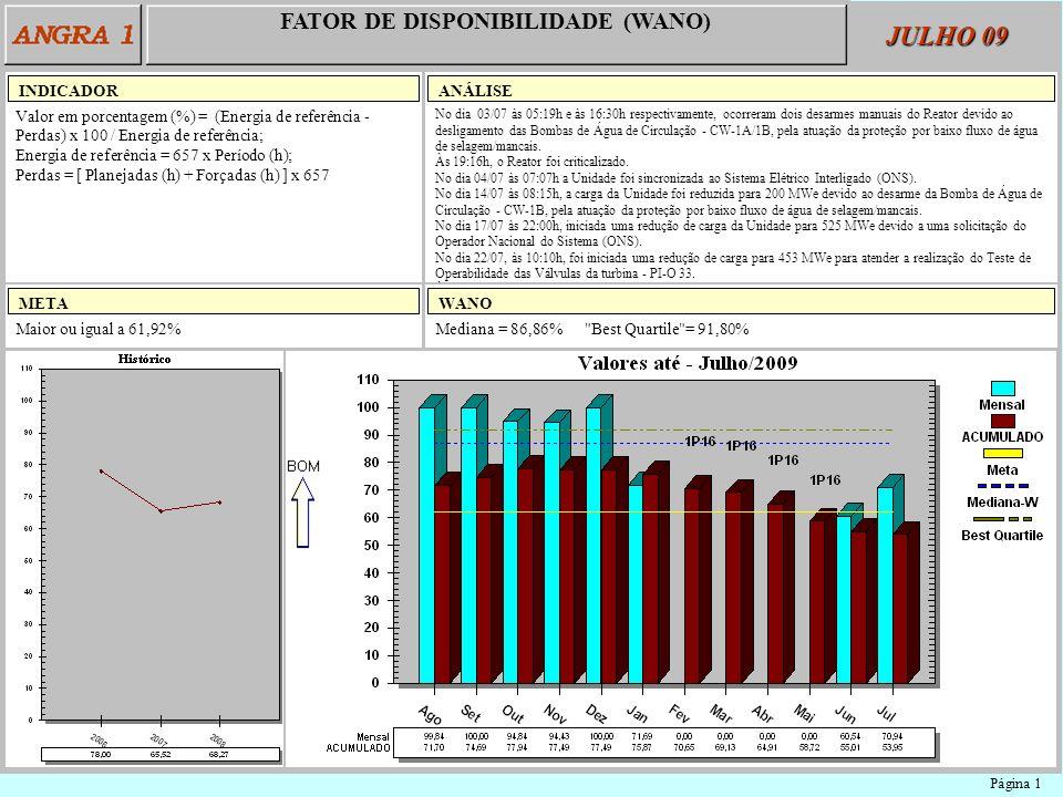 FATOR DE DISPONIBILIDADE (WANO) Valor em porcentagem (%) = (Energia de referência - Perdas) x 100 / Energia de referência; Energia de referência = 657