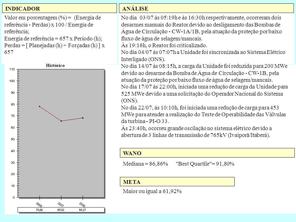Valor em porcentagem (%) = (Energia de referência - Perdas) x 100 / Energia de referência; Energia de referência = 657 x Período (h); Perdas = [ Plane
