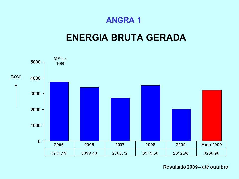 ENERGIA BRUTA GERADA ANGRA 1 MWh x 1000 Resultado 2009 – até outubro BOM