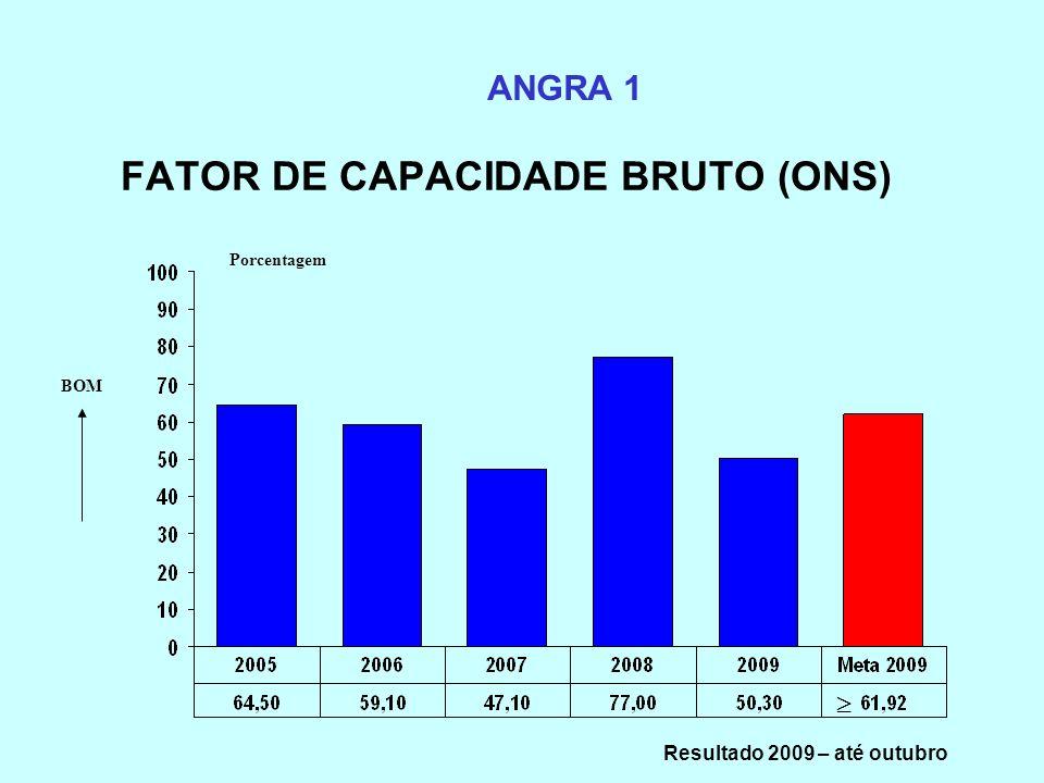 FATOR DE CAPACIDADE BRUTO (ONS) ANGRA 1 Porcentagem BOM Resultado 2009 – até outubro
