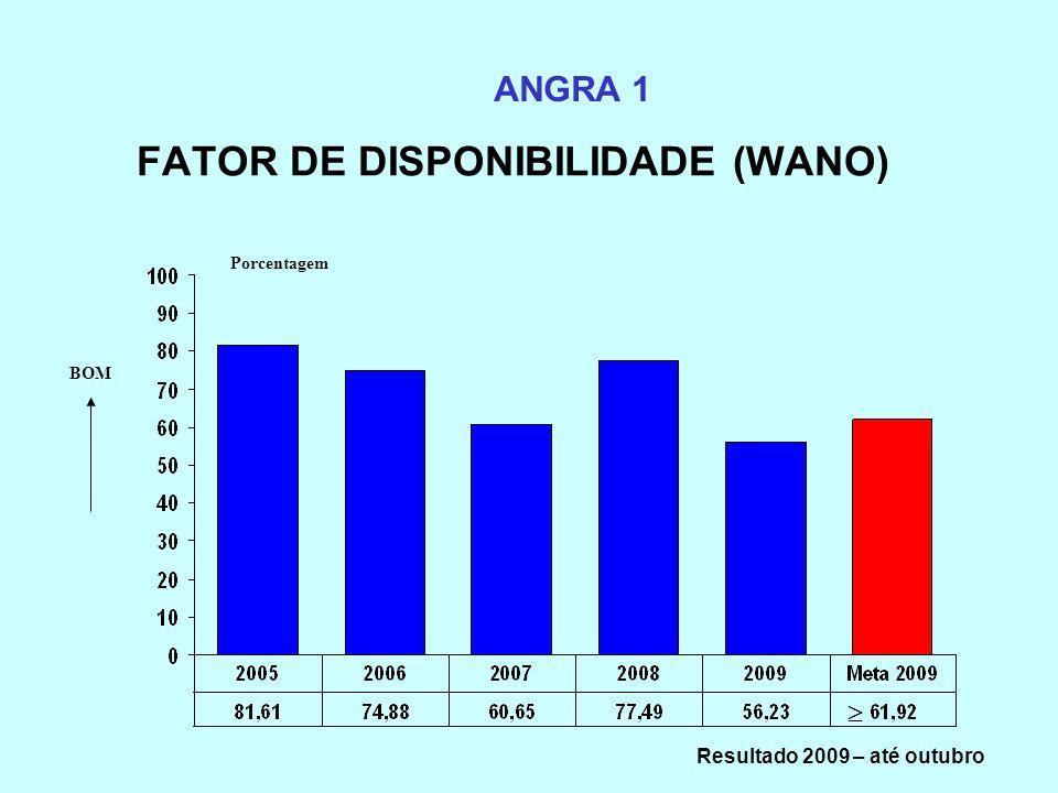 FATOR DE DISPONIBILIDADE (WANO) ANGRA 1 Porcentagem BOM Resultado 2009 – até outubro