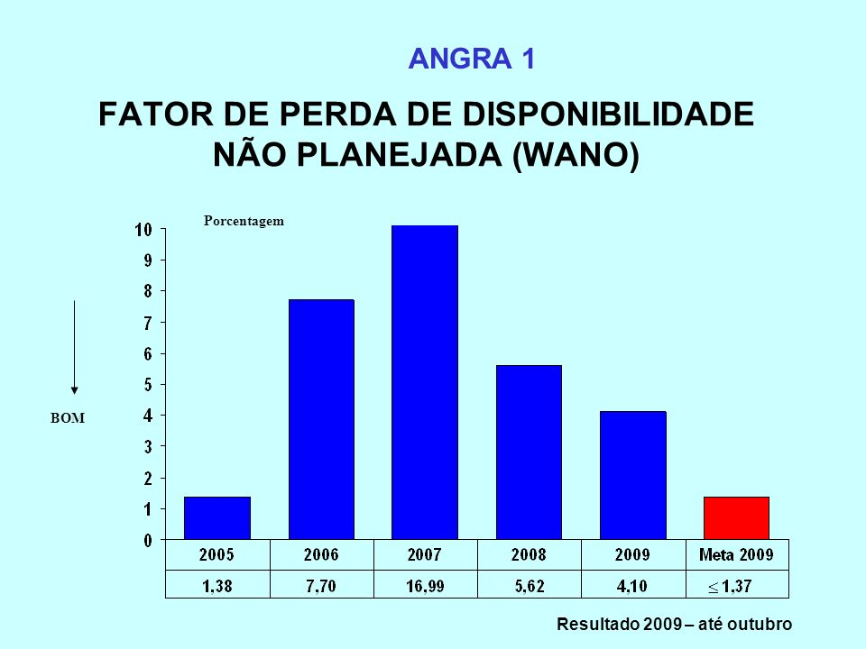 FATOR DE PERDA DE DISPONIBILIDADE NÃO PLANEJADA (WANO) ANGRA 1 Porcentagem BOM Resultado 2009 – até outubro