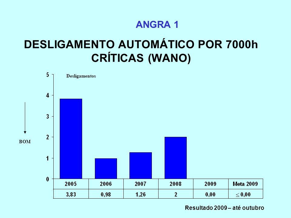 DESLIGAMENTO AUTOMÁTICO POR 7000h CRÍTICAS (WANO) ANGRA 1 Desligamentos BOM Resultado 2009 – até outubro