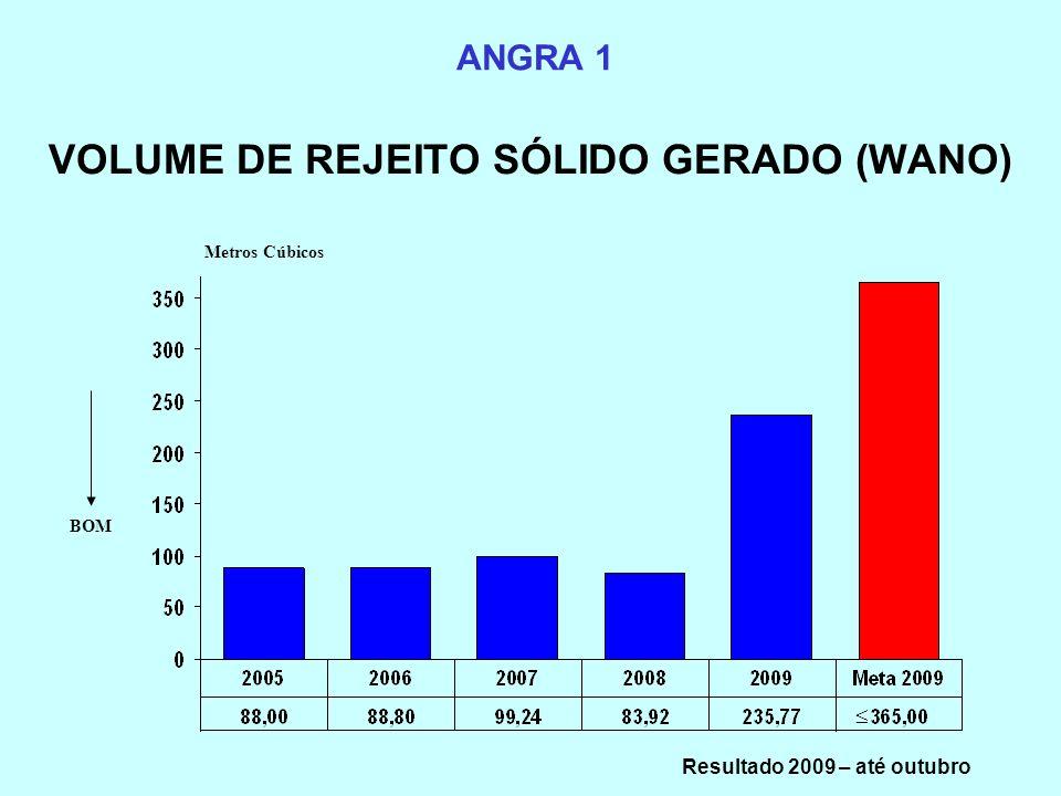 VOLUME DE REJEITO SÓLIDO GERADO (WANO) ANGRA 1 Metros Cúbicos BOM Resultado 2009 – até outubro