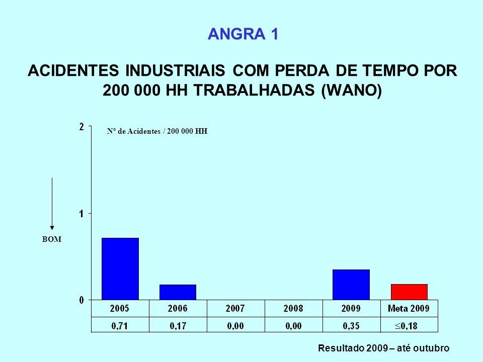 ACIDENTES INDUSTRIAIS COM PERDA DE TEMPO POR 200 000 HH TRABALHADAS (WANO) ANGRA 1 Nº de Acidentes / 200 000 HH BOM Resultado 2009 – até outubro