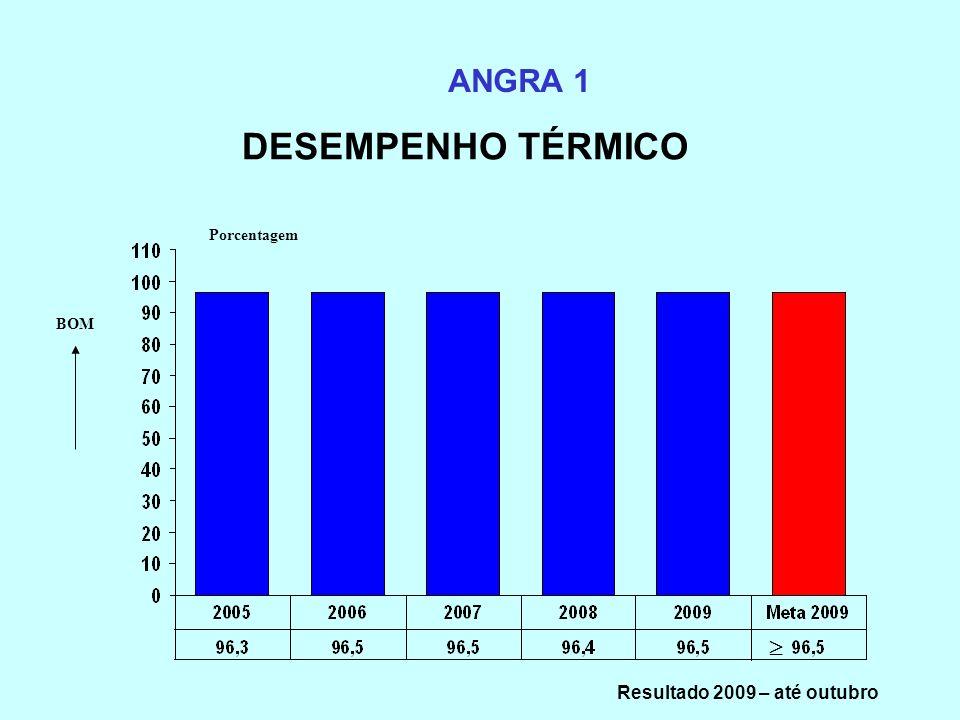 DESEMPENHO TÉRMICO ANGRA 1 Porcentagem BOM Resultado 2009 – até outubro