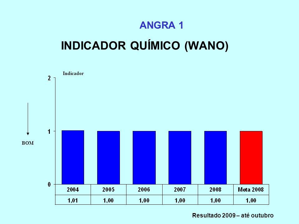 INDICADOR QUÍMICO (WANO) ANGRA 1 Indicador BOM Resultado 2009 – até outubro
