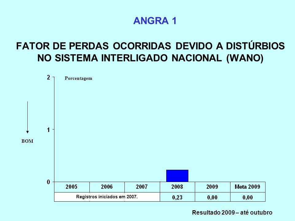 FATOR DE PERDAS OCORRIDAS DEVIDO A DISTÚRBIOS NO SISTEMA INTERLIGADO NACIONAL (WANO) ANGRA 1 BOM Registros iniciados em 2007. Porcentagem Resultado 20