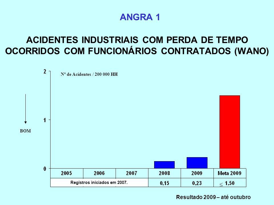 ACIDENTES INDUSTRIAIS COM PERDA DE TEMPO OCORRIDOS COM FUNCIONÁRIOS CONTRATADOS (WANO) ANGRA 1 BOM Registros iniciados em 2007. Nº de Acidentes / 200