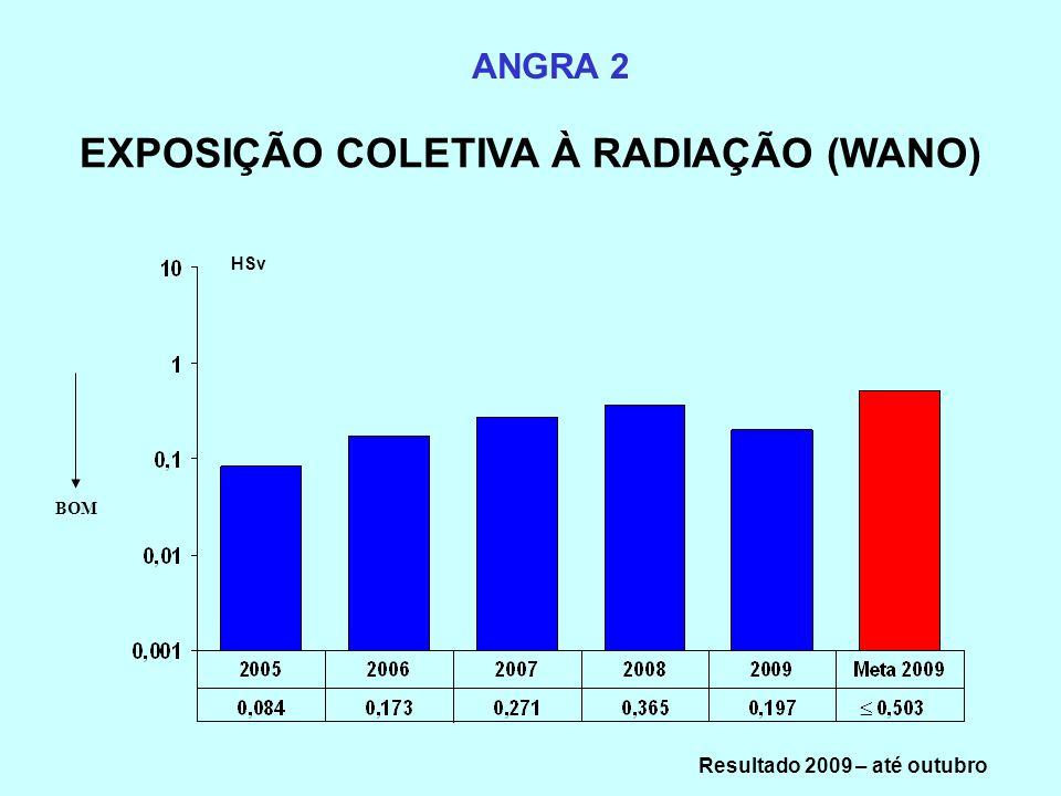 EXPOSIÇÃO COLETIVA À RADIAÇÃO (WANO) ANGRA 2 HSv BOM Resultado 2009 – até outubro