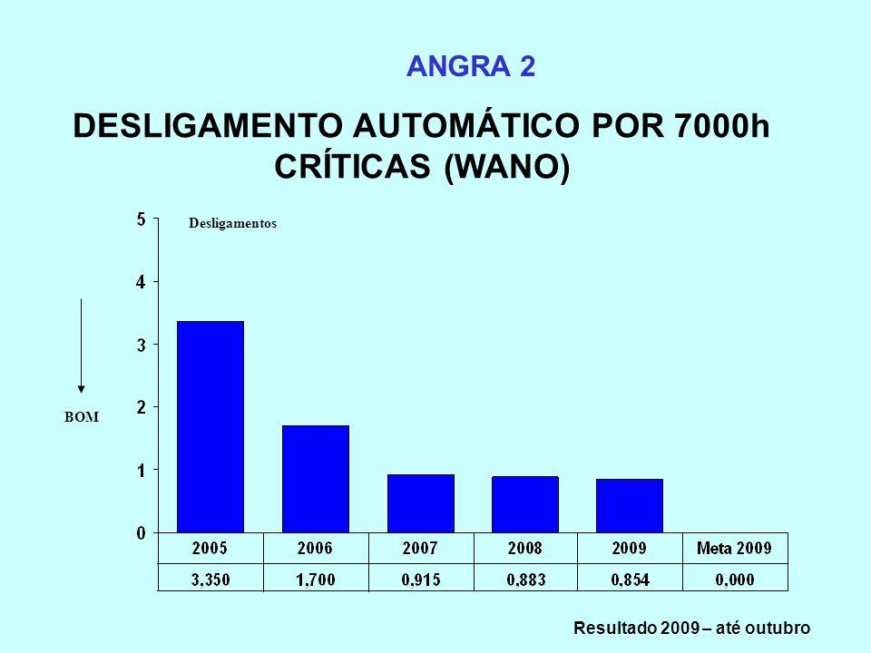 DESLIGAMENTO AUTOMÁTICO POR 7000h CRÍTICAS (WANO) ANGRA 2 Desligamentos BOM Resultado 2009 – até outubro