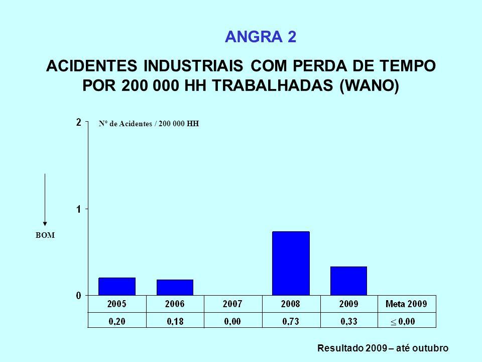 ACIDENTES INDUSTRIAIS COM PERDA DE TEMPO POR 200 000 HH TRABALHADAS (WANO) ANGRA 2 Nº de Acidentes / 200 000 HH BOM Resultado 2009 – até outubro