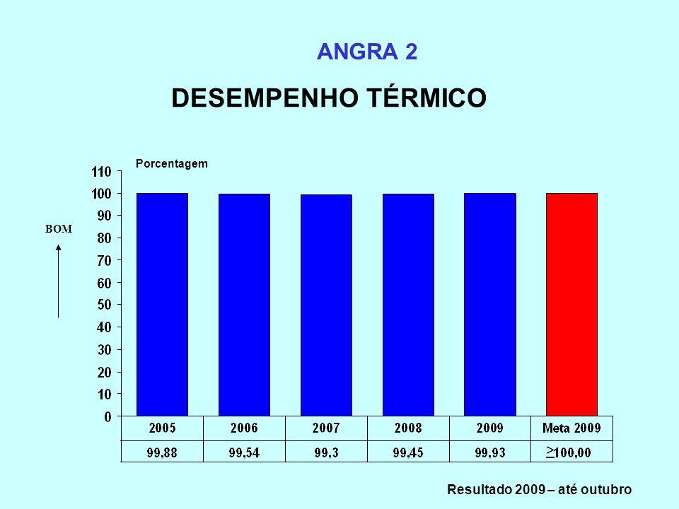 DESEMPENHO TÉRMICO ANGRA 2 Porcentagem BOM > Resultado 2009 – até outubro
