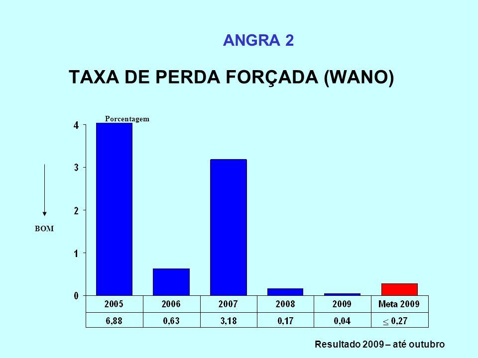 TAXA DE PERDA FORÇADA (WANO) ANGRA 2 BOM Porcentagem Resultado 2009 – até outubro