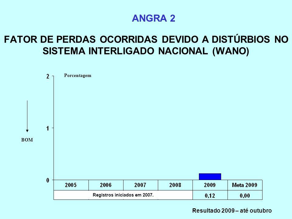 FATOR DE PERDAS OCORRIDAS DEVIDO A DISTÚRBIOS NO SISTEMA INTERLIGADO NACIONAL (WANO) ANGRA 2 BOM Registros iniciados em 2007. Porcentagem Resultado 20