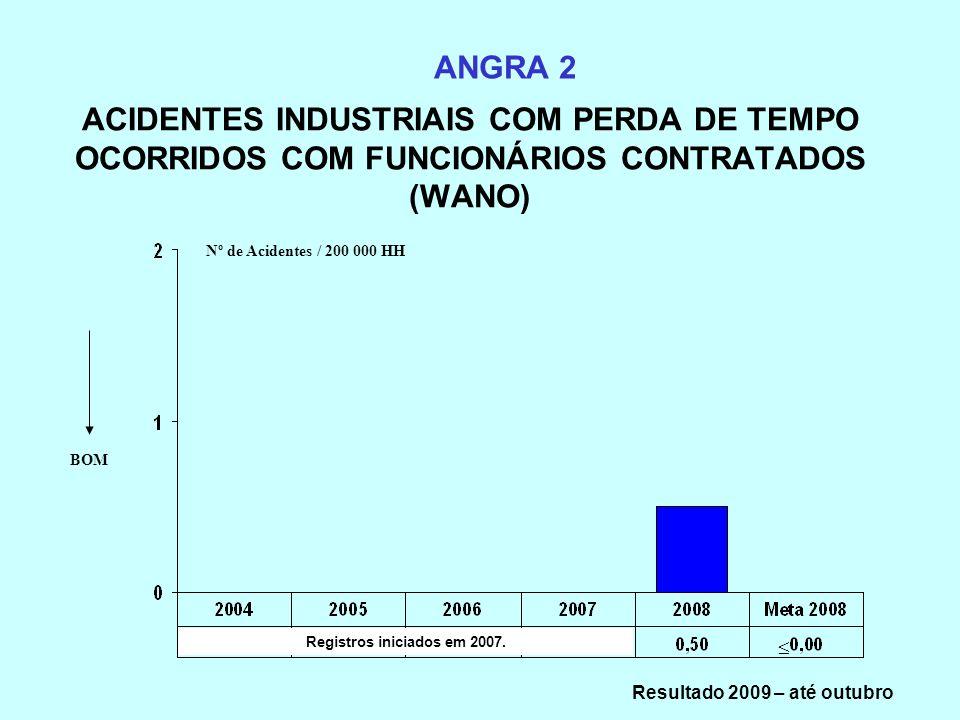ACIDENTES INDUSTRIAIS COM PERDA DE TEMPO OCORRIDOS COM FUNCIONÁRIOS CONTRATADOS (WANO) ANGRA 2 BOM Registros iniciados em 2007. Nº de Acidentes / 200