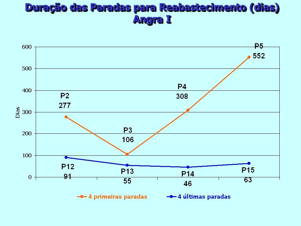 Duração das Paradas para Reabastecimento (dias) Angra I Duração das Paradas para Reabastecimento (dias) Angra I