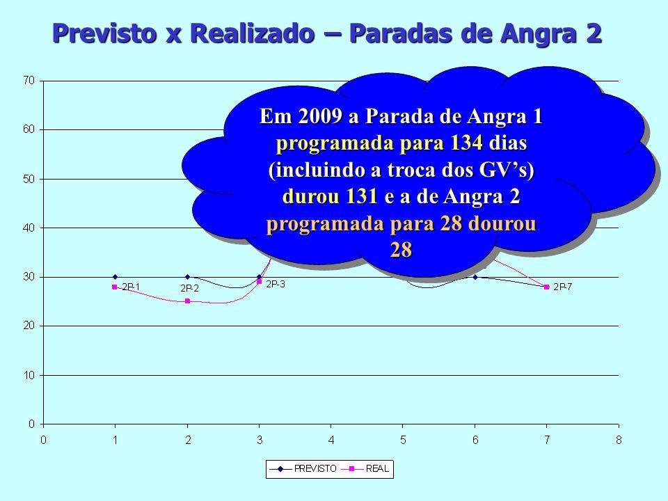 Previsto x Realizado – Paradas de Angra 2 Em 2009 a Parada de Angra 1 programada para 134 dias (incluindo a troca dos GVs) durou 131 e a de Angra 2 pr