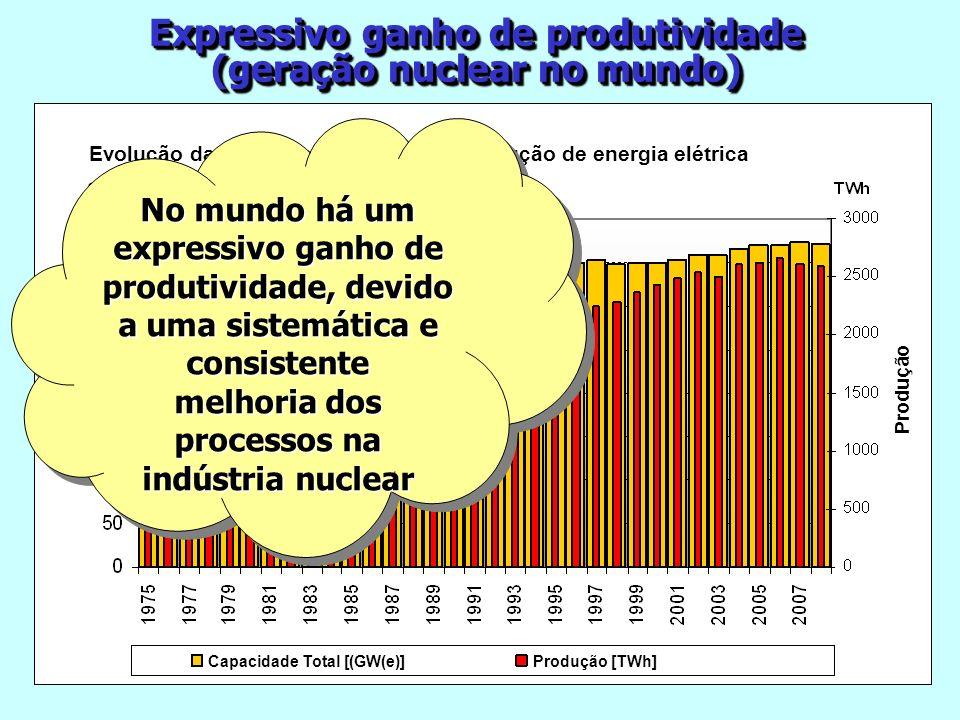 Expressivo ganho de produtividade (geração nuclear no mundo) Expressivo ganho de produtividade (geração nuclear no mundo) Evolução da capacidade insta