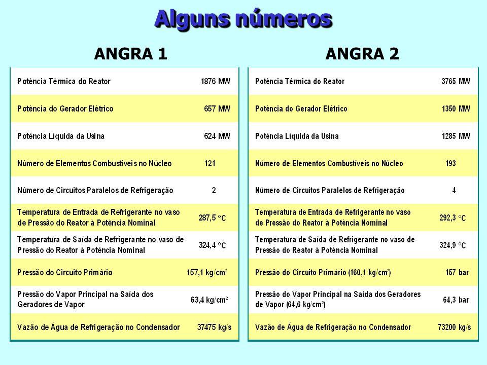 Alguns números ANGRA 1ANGRA 2