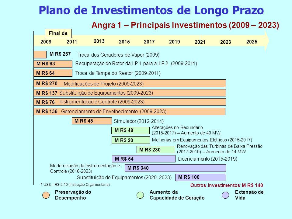 Angra 1 – Principais Investimentos (2009 – 2023) 20092011 2013 2015 20172019 20212023 2025 Troca dos Geradores de Vapor (2009) M R$ 267 Final de M R$