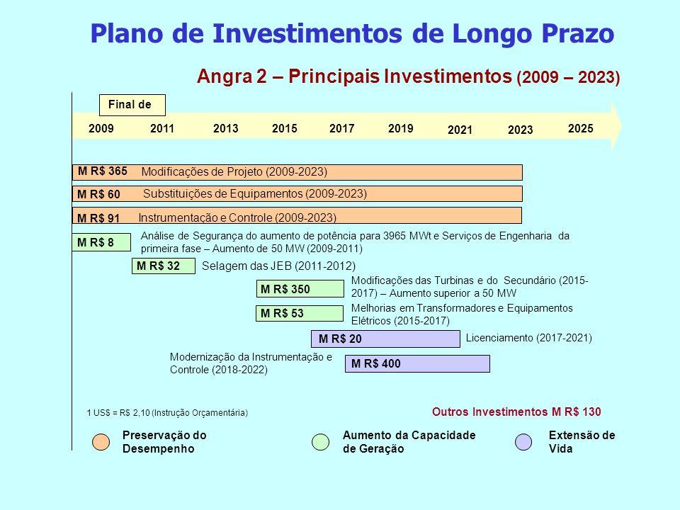 Angra 2 – Principais Investimentos (2009 – 2023) Extensão de Vida Preservação do Desempenho Aumento da Capacidade de Geração Outros Investimentos M R$