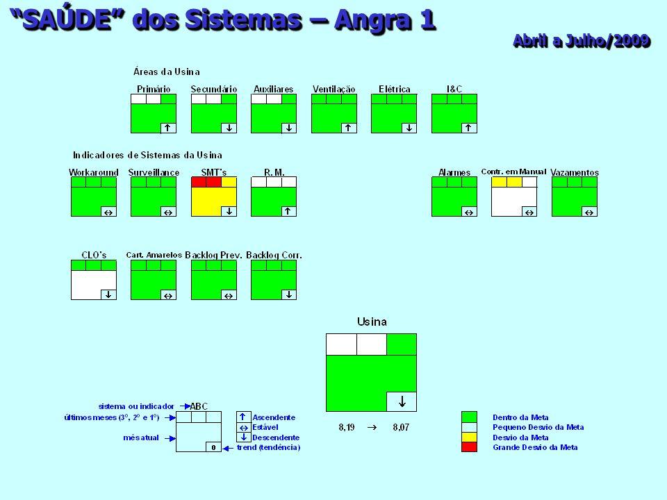 Abril a Julho/2009 SAÚDE dos Sistemas – Angra 1