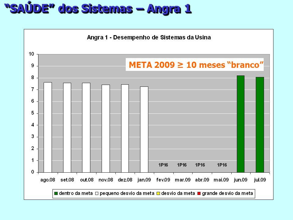META 2009 10 meses branco SAÚDE dos Sistemas – Angra 1
