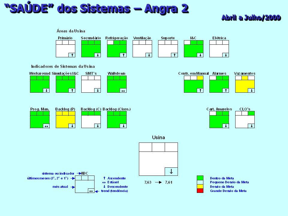 SAÚDE dos Sistemas – Angra 2 Abril a Julho/2009
