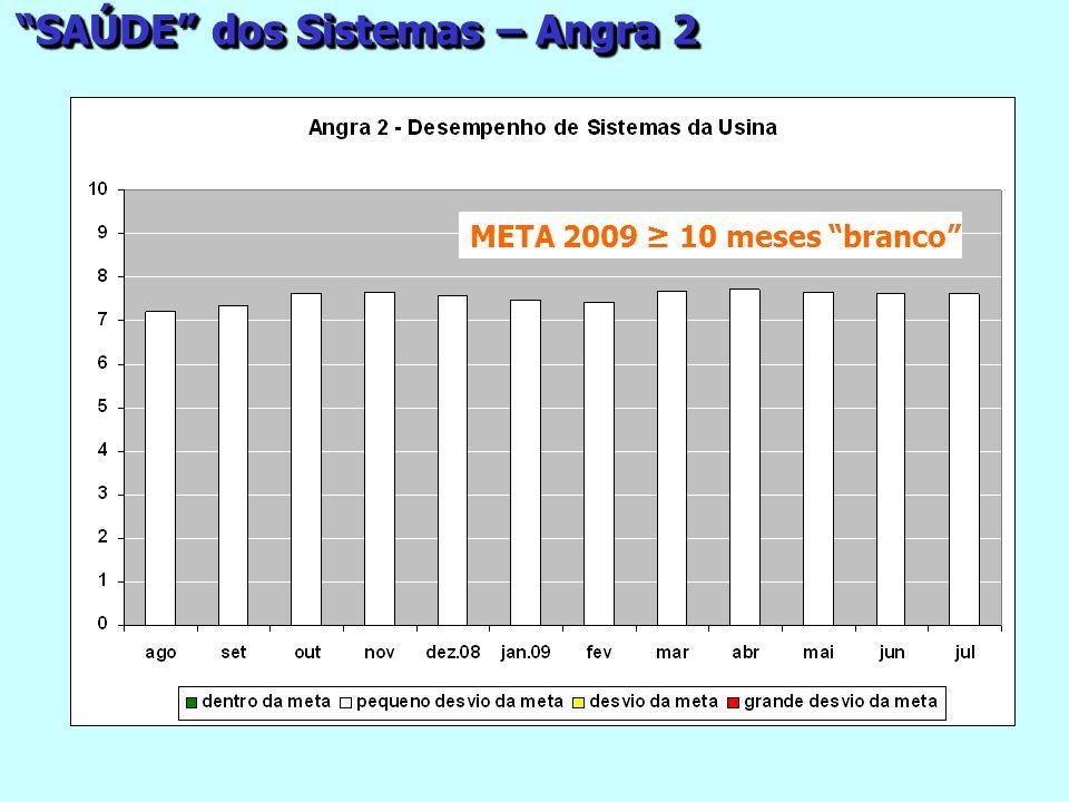 META 2009 10 meses branco SAÚDE dos Sistemas – Angra 2