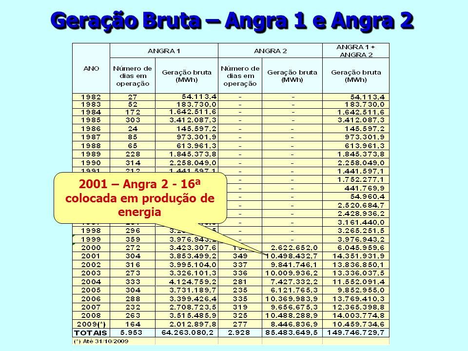 Geração Bruta – Angra 1 e Angra 2 2001 – Angra 2 - 16ª colocada em produção de energia