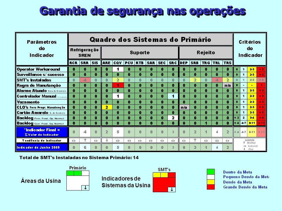 Garantia de segurança nas operações Total de SMT's Instaladas no Sistema Primário: 14 Áreas da Usina Indicadores de Sistemas da Usina