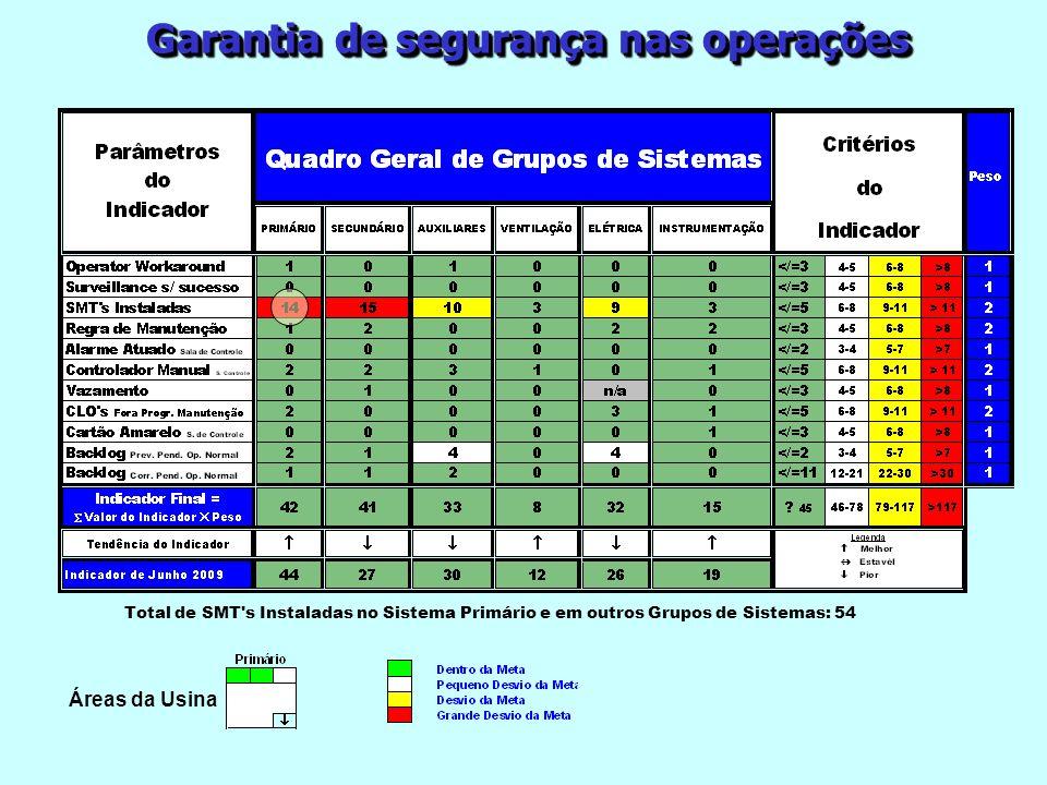 Garantia de segurança nas operações Total de SMT's Instaladas no Sistema Primário e em outros Grupos de Sistemas: 54 Áreas da Usina