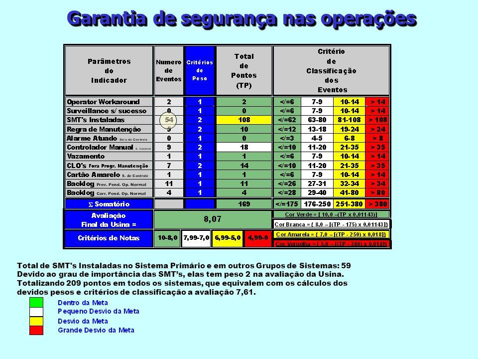 Garantia de segurança nas operações Total de SMT's Instaladas no Sistema Primário e em outros Grupos de Sistemas: 59 Devido ao grau de importância das