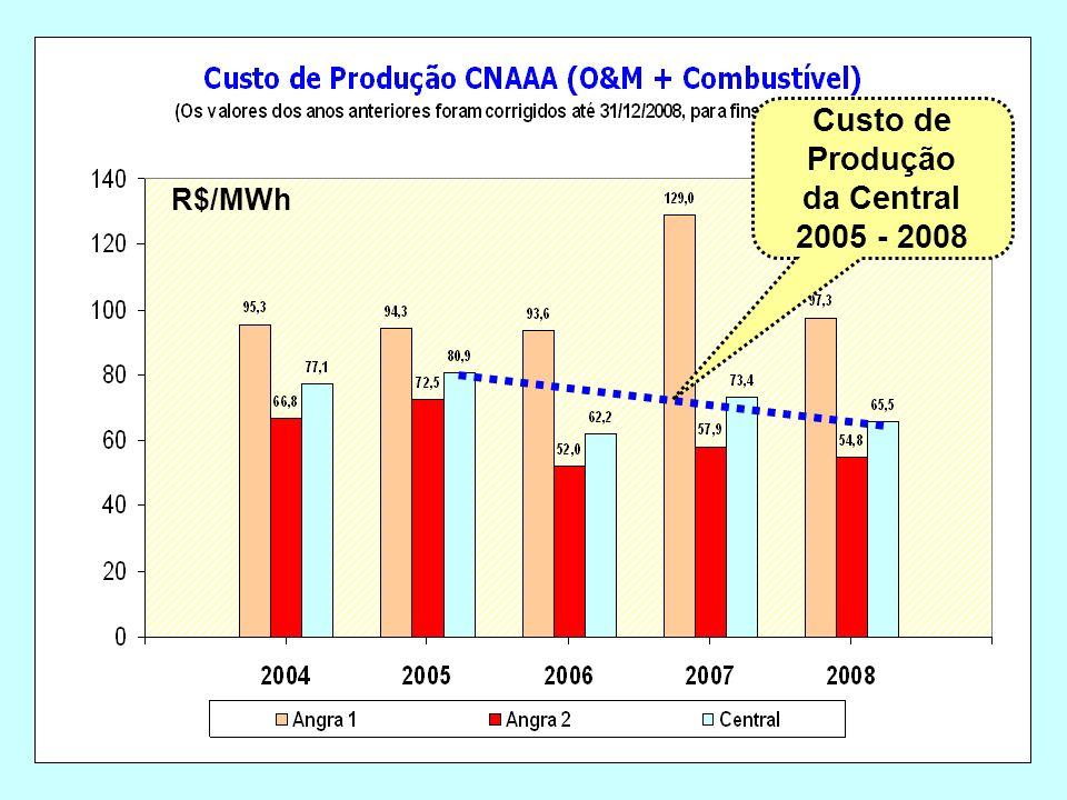 R$/MWh Custo de Produção da Central 2005 - 2008