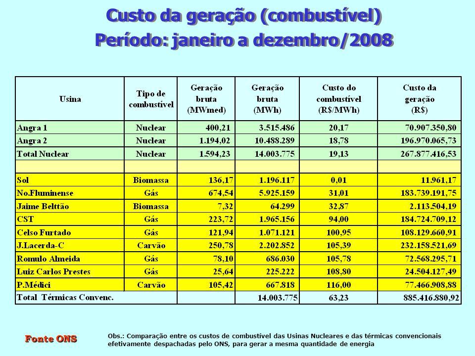 Custo da geração (combustível) Período: janeiro a dezembro/2008 Custo da geração (combustível) Período: janeiro a dezembro/2008 Obs.: Comparação entre