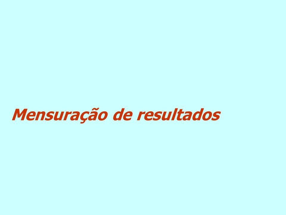 FATOR DE PERDA DE DISPONIBILIDADE NÃO PLANEJADA (WANO) ANGRA 2 Porcentagem BOM Resultado 2009 – até outubro
