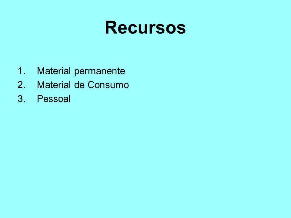 Recursos 1.Material permanente 2.Material de Consumo 3.Pessoal