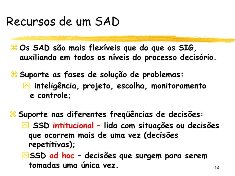 14 Recursos de um SAD zSuporte as fases de solução de problemas: y inteligência, projeto, escolha, monitoramento e controle; zOs SAD são mais flexívei