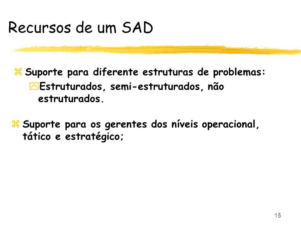 15 Recursos de um SAD zSuporte para diferente estruturas de problemas: yEstruturados, semi-estruturados, não estruturados. zSuporte para os gerentes d