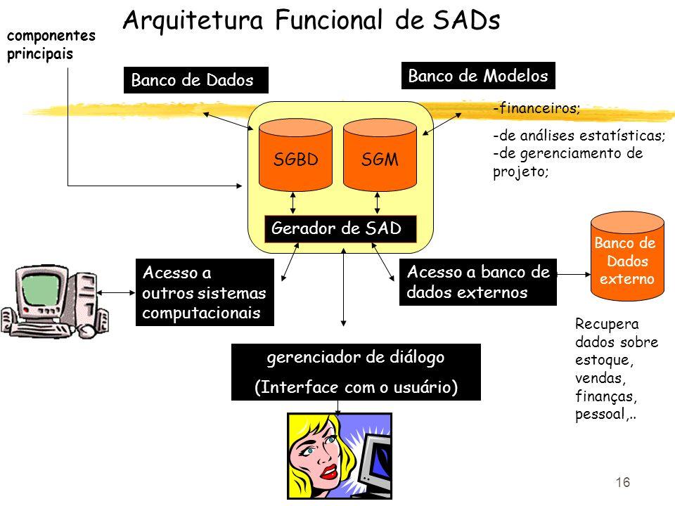 16 Arquitetura Funcional de SADs SGBDSGM Banco de Dados externo Banco de Dados Banco de Modelos Acesso a outros sistemas computacionais Acesso a banco