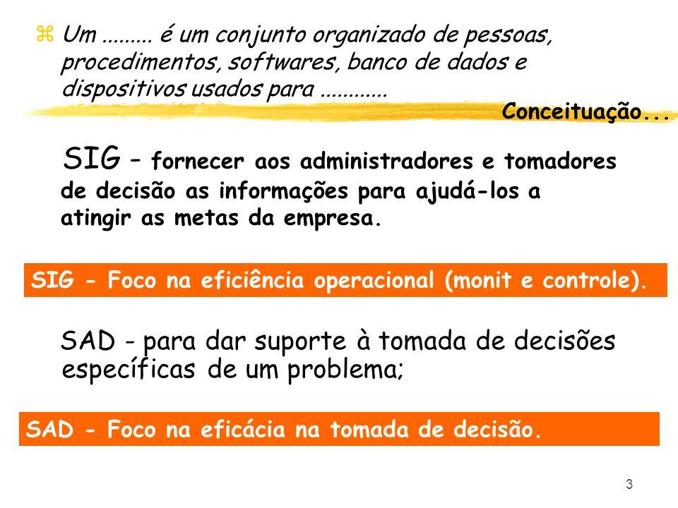 3 SAD - para dar suporte à tomada de decisões específicas de um problema; zUm......... é um conjunto organizado de pessoas, procedimentos, softwares,