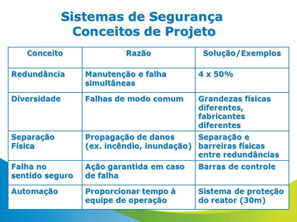 Sistemas de Segurança Conceitos de Projeto ConceitoRazãoSolução/ExemplosRedundância Manutenção e falha simultâneas 4 x 50% Diversidade Falhas de modo